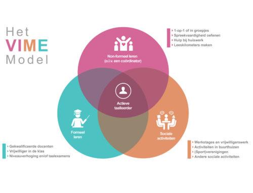 Taalvrijwilligers slim inzetten? Gebruik het nieuwe VIME-model!